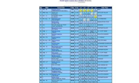 Antoine Questel, classement Saint Barth Fun Cup 2013